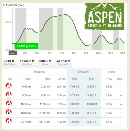 The Aspen Backcountry Marathon Elevation Chart